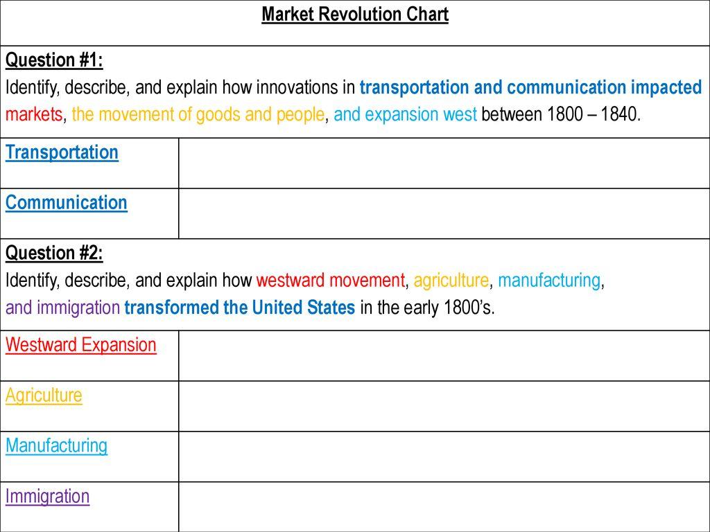 market revolution apush