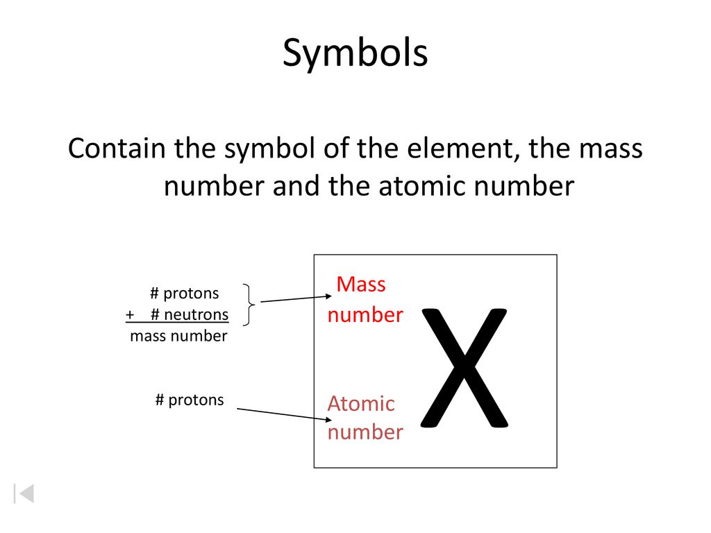 Symbols Contain the symbol of the element, the mass number and the atomic number. X. Mass. number.