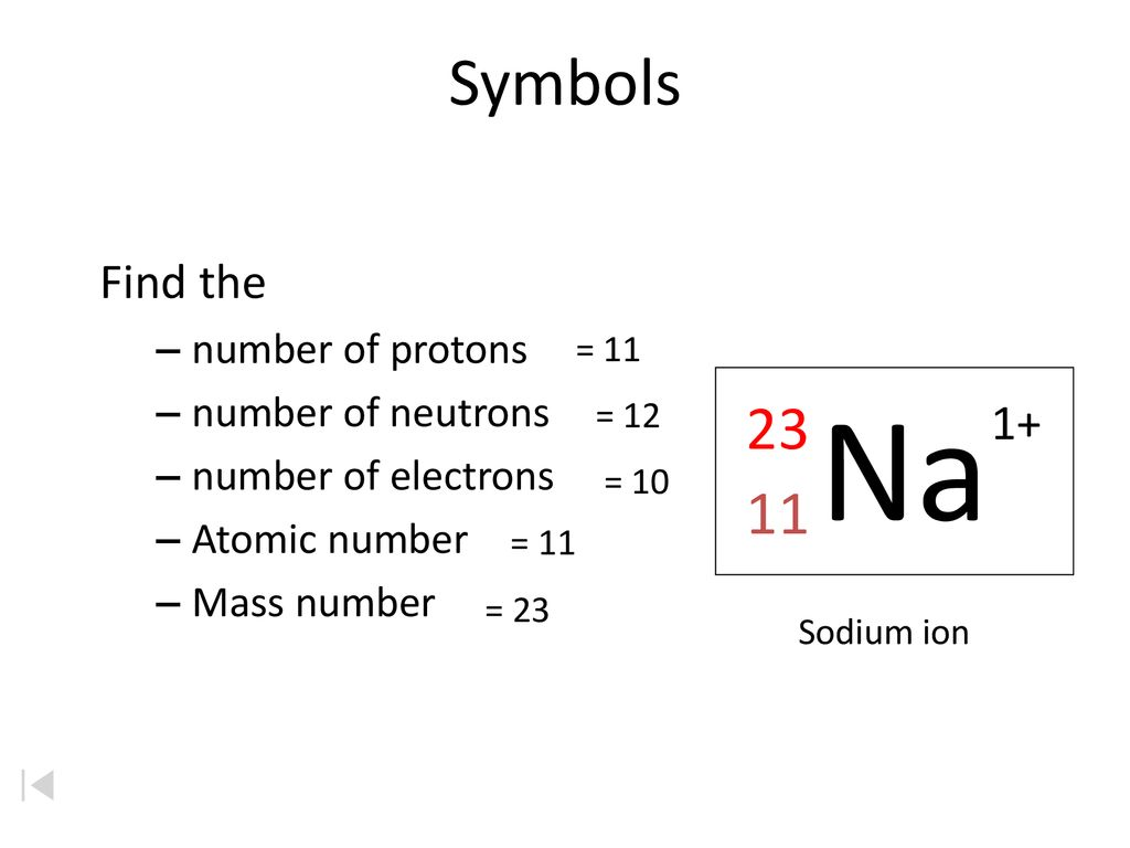 Na Symbols Find the 1+ number of protons number of neutrons