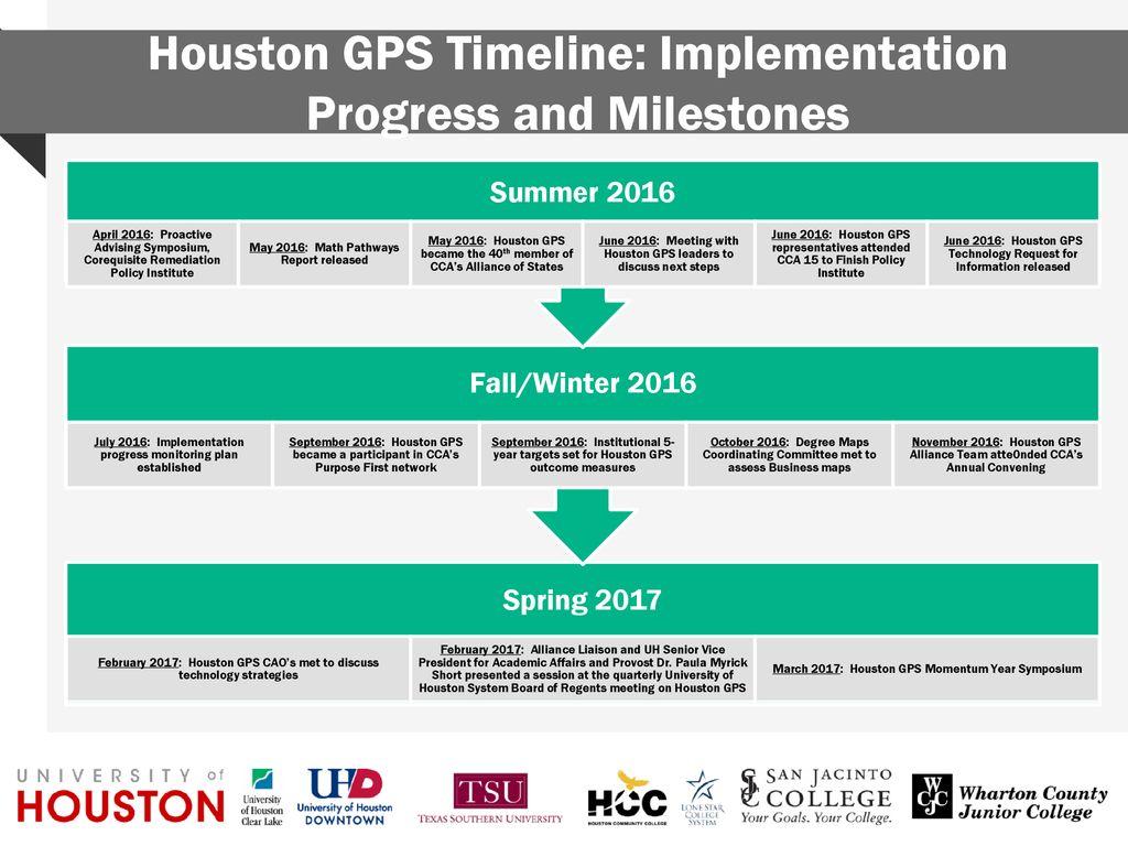 Houston GPS Timeline: Getting Started - ppt download