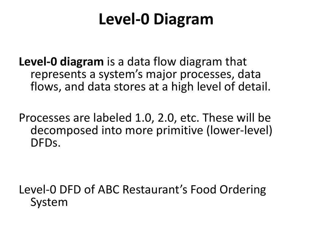 Level-0 Diagram