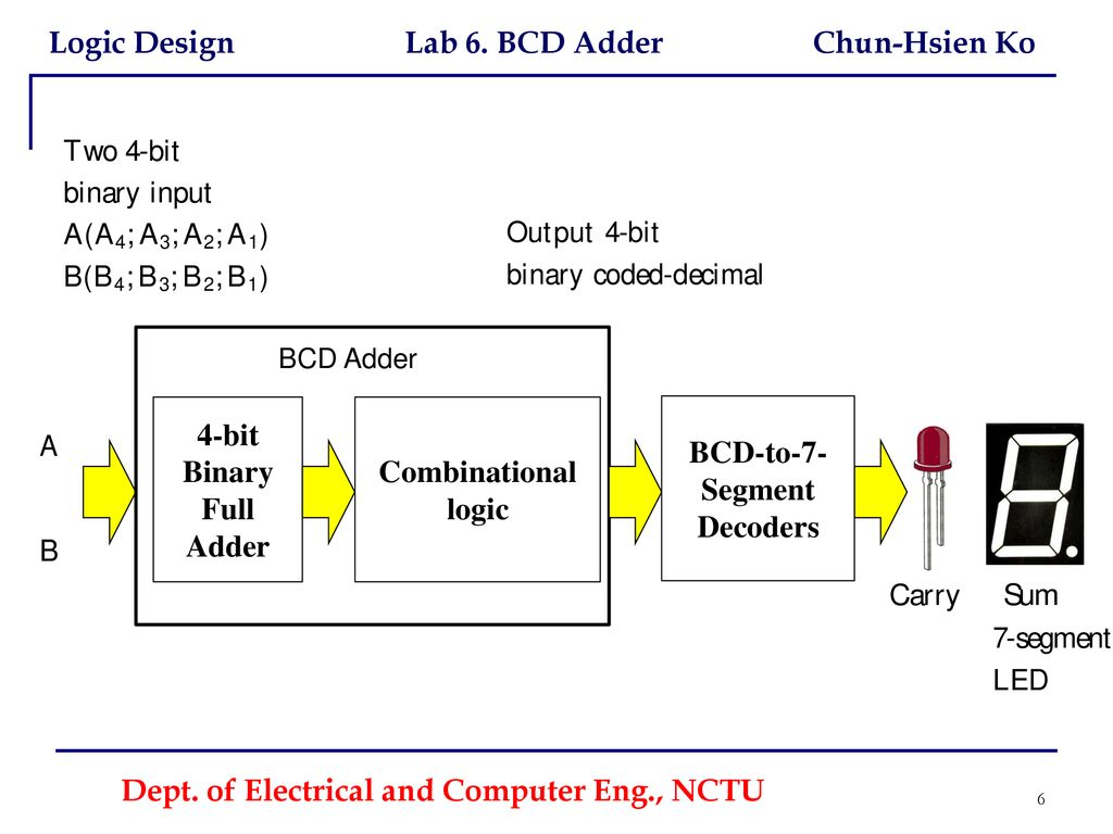 Logic Diagram For Bcd To 7 Segment Decoder Dept Of Electrical And Computer Eng Nctu Ppt Download 6 Decoders