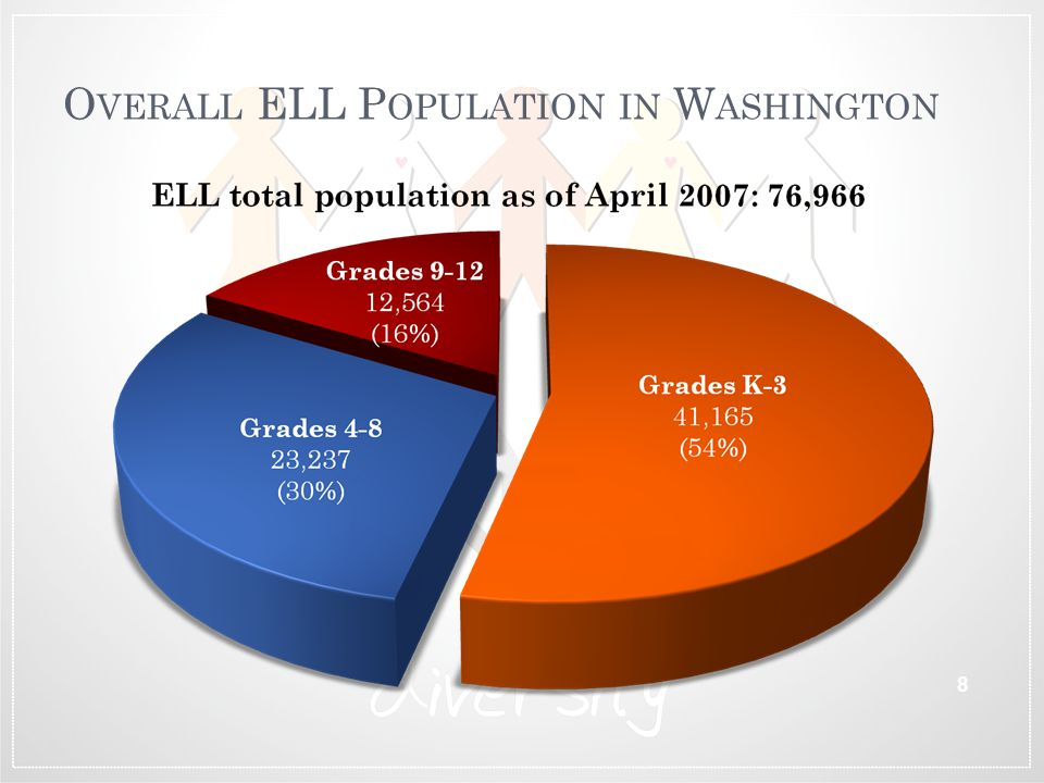 Overall ELL Population in Washington