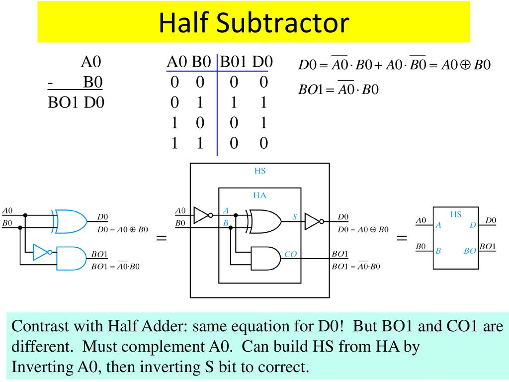 Lecture 12 Modular Design Topics Adder And Subtractor Ppt Logic Diagram Of Half 4