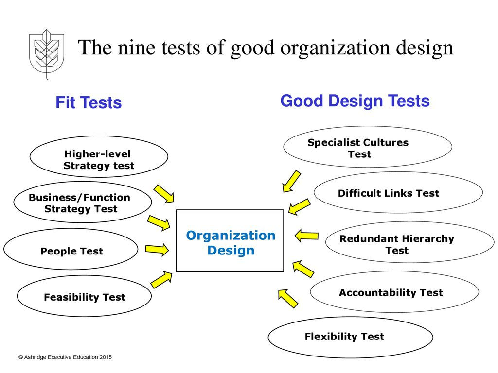 Organisation Design Going From Strategy To Operating Model To Organisation Structure Andrew Campbell Ppt Download
