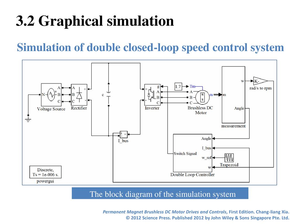Chapter 3 Simulation for BLDC Motor Drives - ppt download