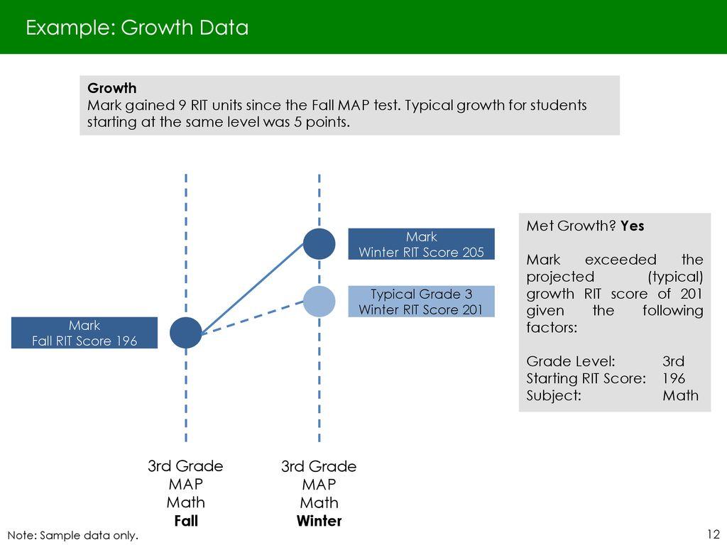 NWEA Measures of Academic Progress (MAP) - ppt download on