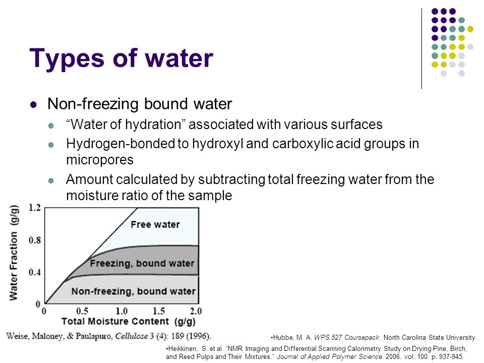 Types of water Non-freezing bound water