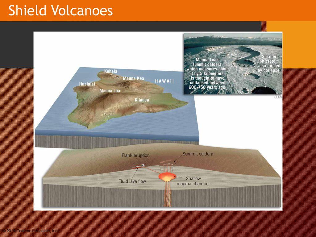 Volcanoes And Volcanic Hazards Ppt Download Volcano Diagram Shield Volcanojpg 19