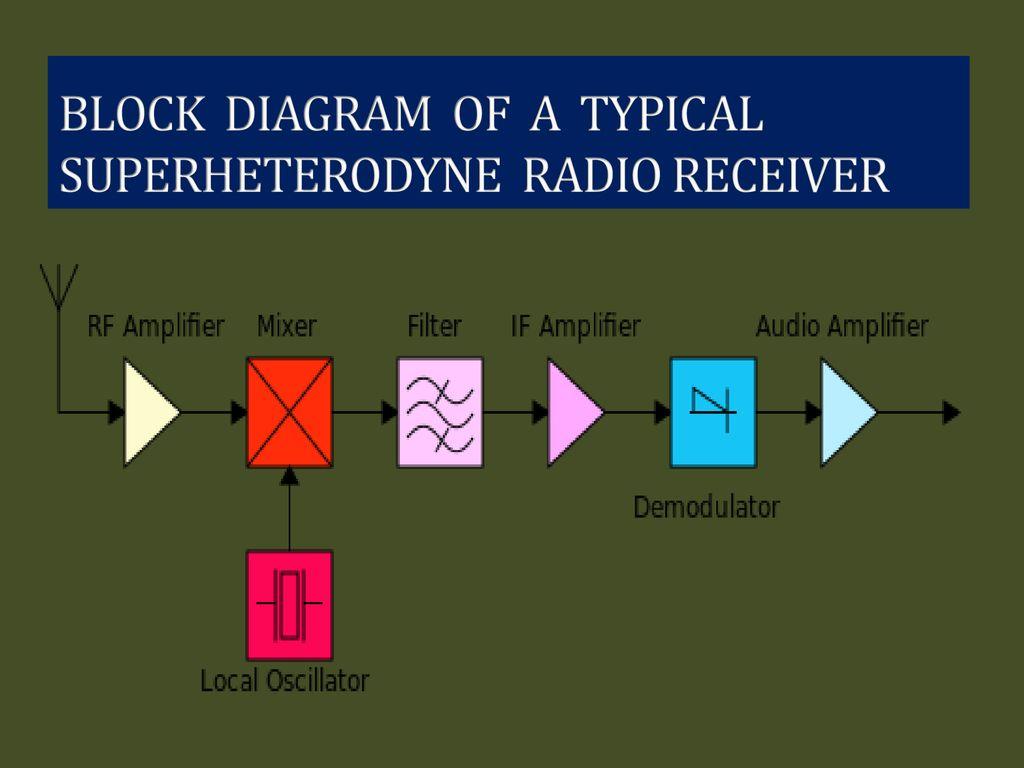Superheterodyne Radio Receiver Ppt Download Block Diagram 4 Of A Typical