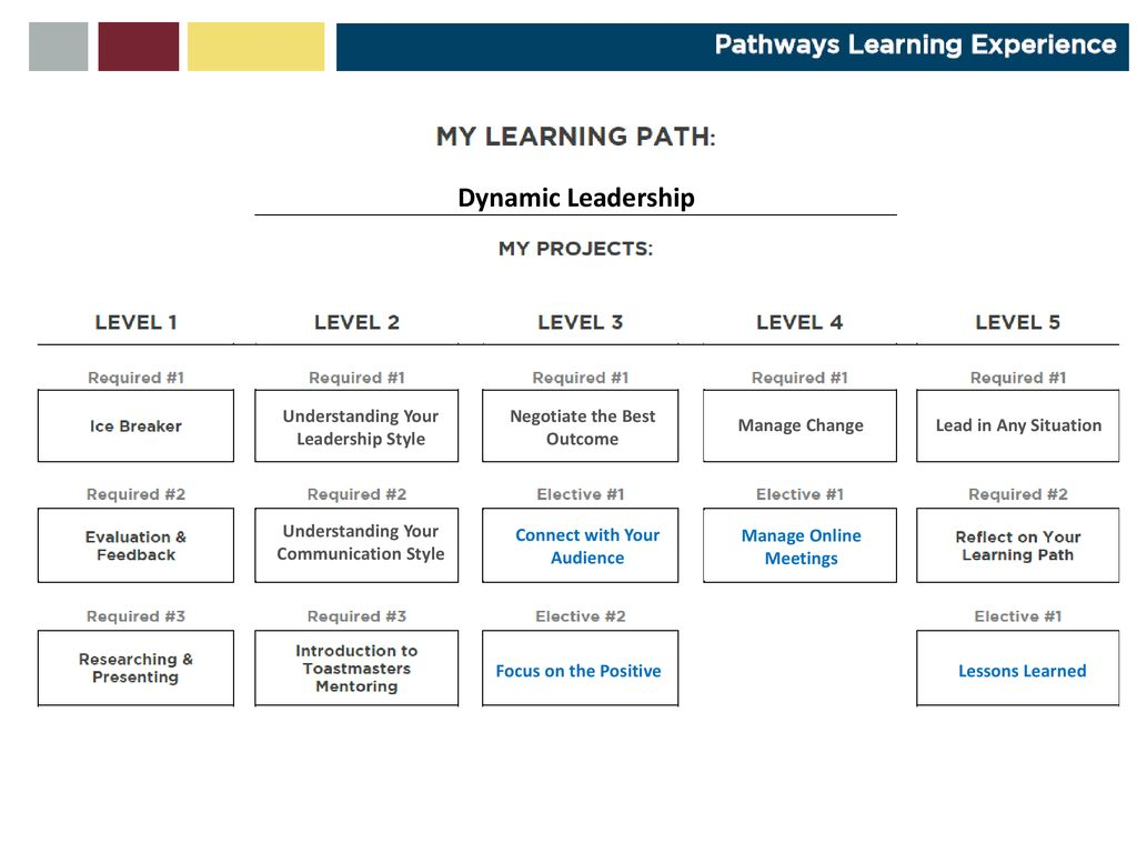 Pathways for Łódź You? Toastmasters Conference - ppt download