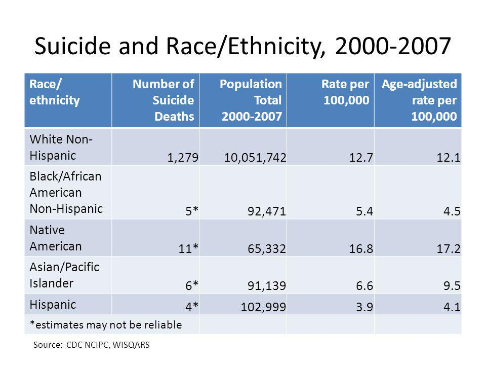 Suicide and Race/Ethnicity, 2000-2007