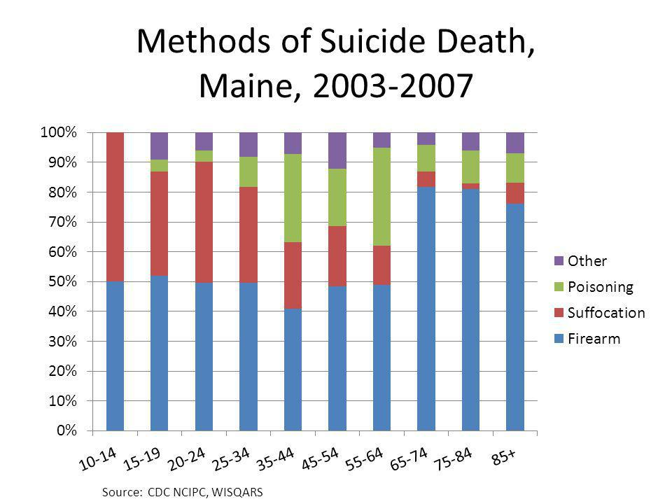 Methods of Suicide Death, Maine, 2003-2007