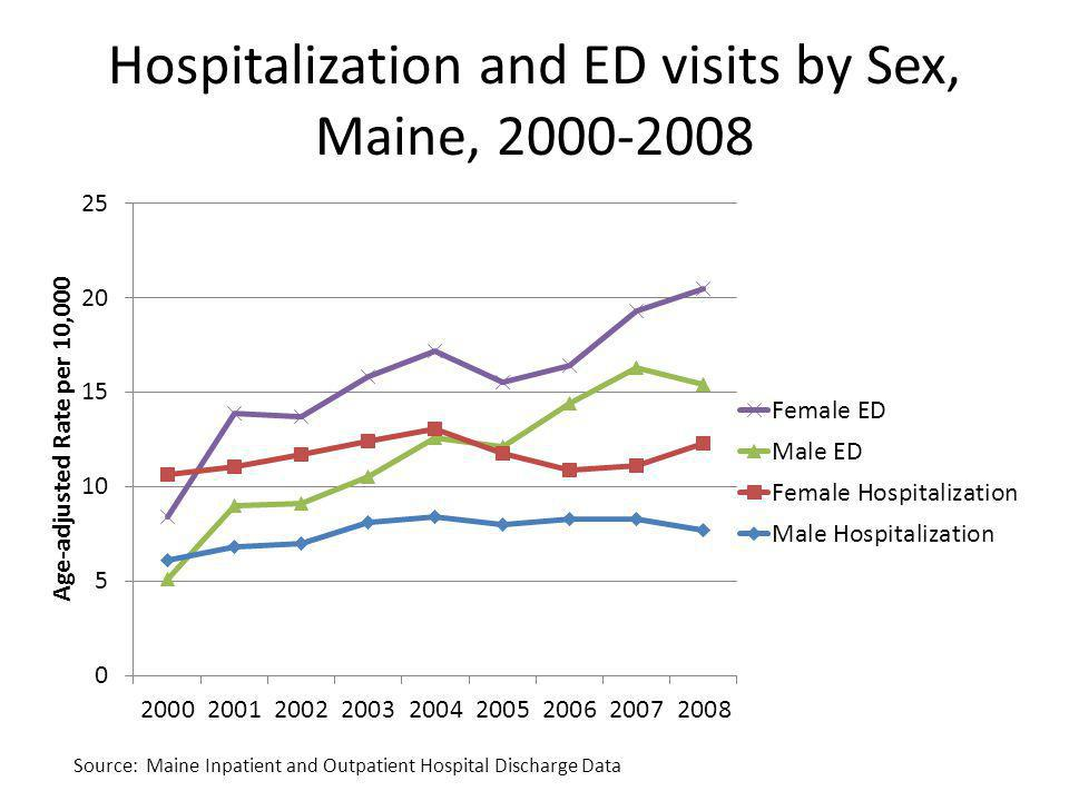 Hospitalization and ED visits by Sex, Maine, 2000-2008