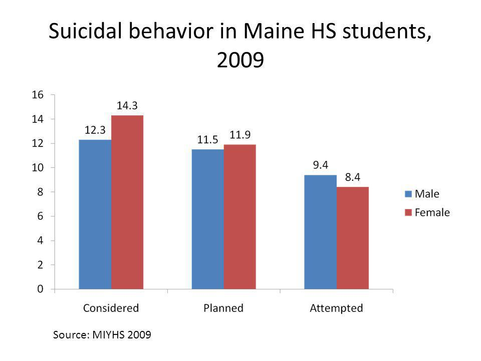 Suicidal behavior in Maine HS students, 2009