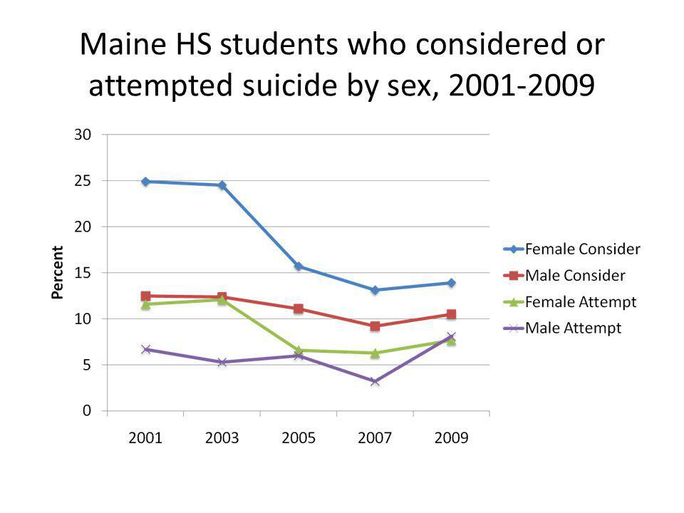 Maine HS students who considered or attempted suicide by sex, 2001-2009
