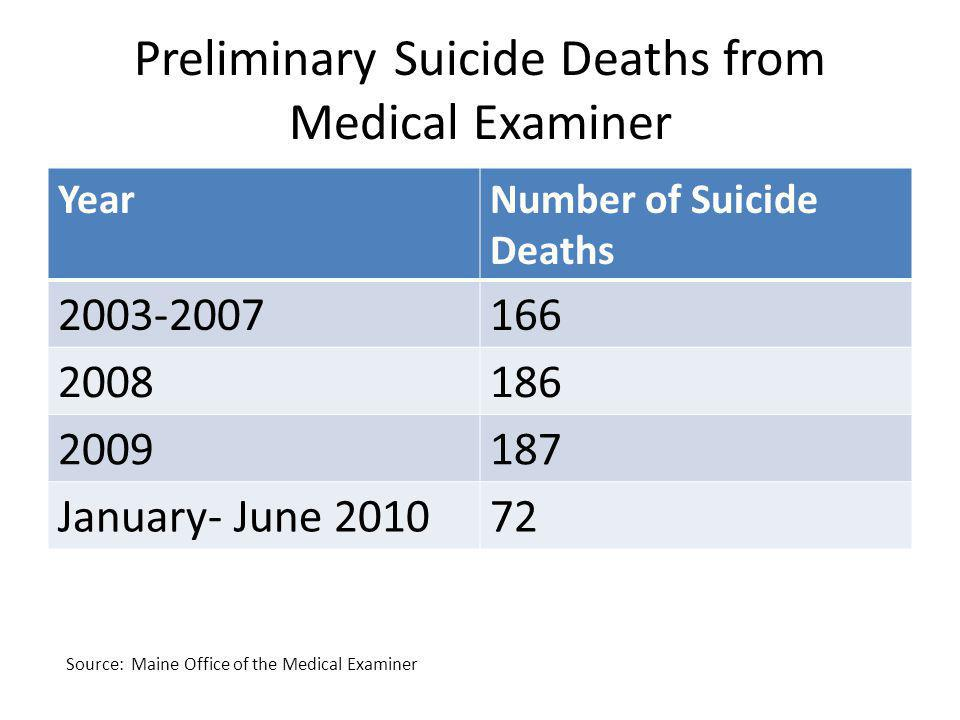 Preliminary Suicide Deaths from Medical Examiner