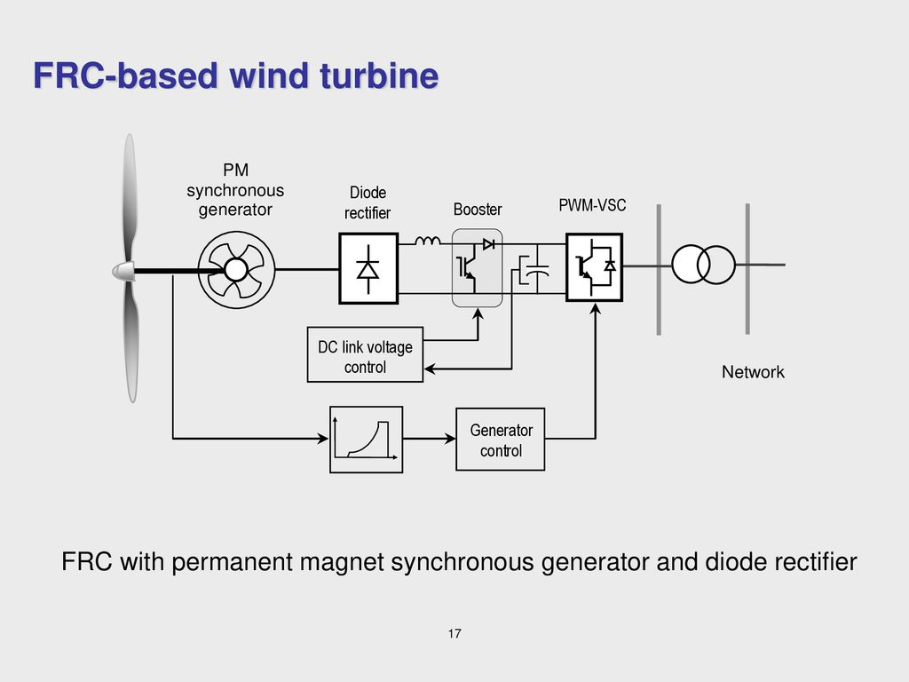 Wind Turbine Technology Ppt Download Electrical Diagram On Dc Electric Generator Schematics Frc Based
