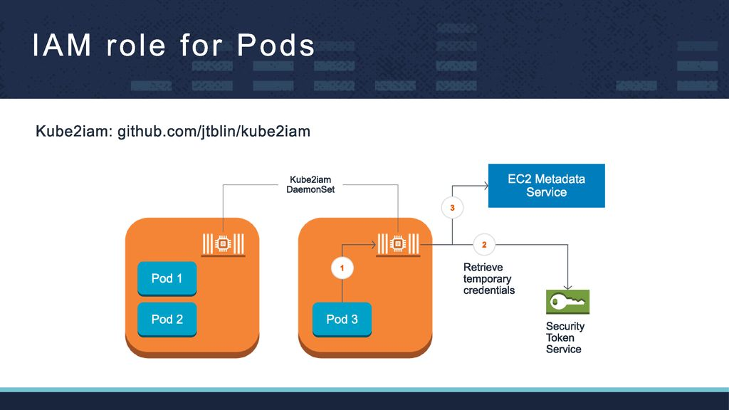 Kubernetes on AWS: Practices & Opinions - ppt download