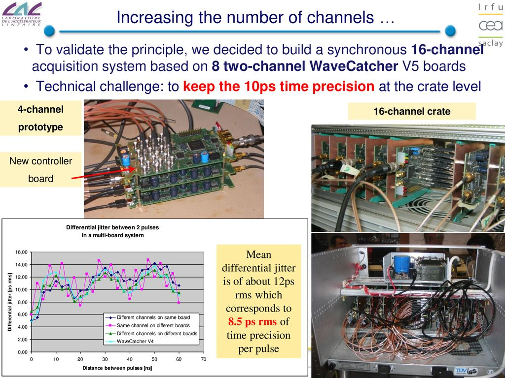 Using Ultra Fast Analog Memories For Photo Detector Readout D Electrical Wiring Channels Increasing The Number Of