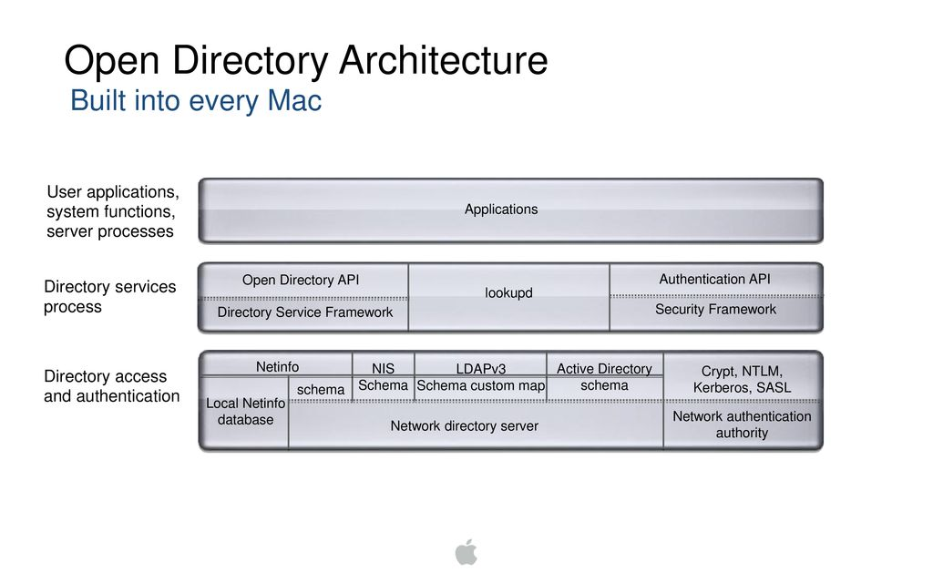 Managing Mac OS X with Novell eDirectory - ppt download