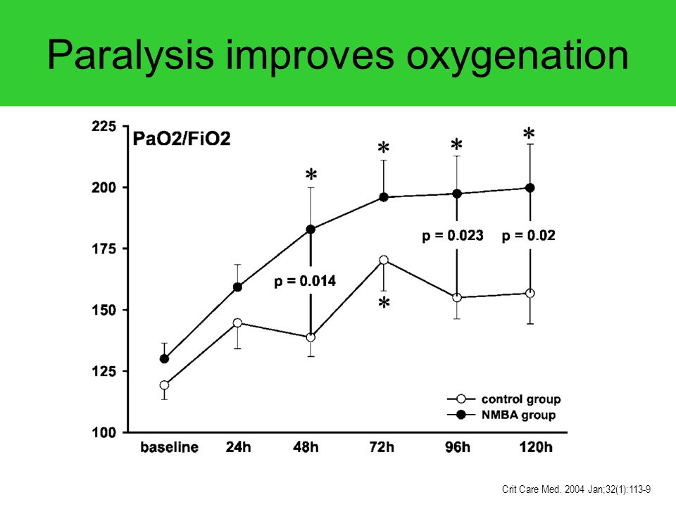 Paralysis improves oxygenation