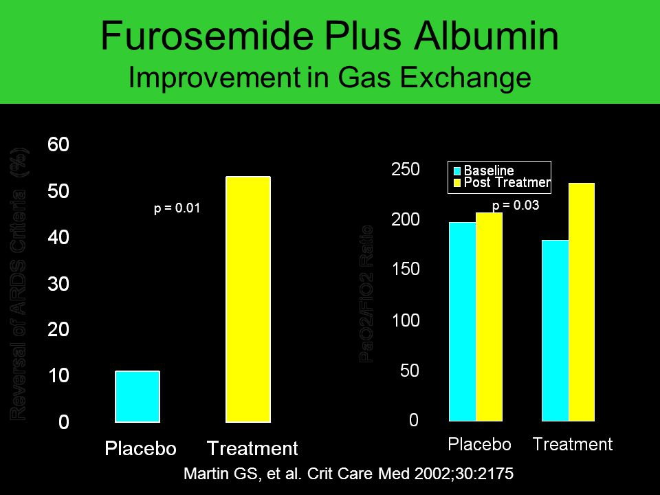 Furosemide Plus Albumin Improvement in Gas Exchange