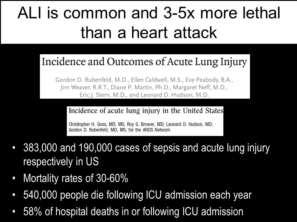 ALI is common and 3-5x more lethal than a heart attack