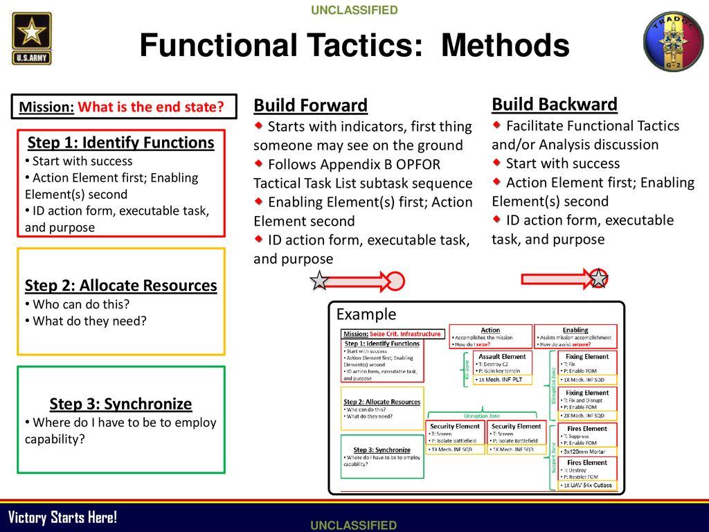 functional tactics examples
