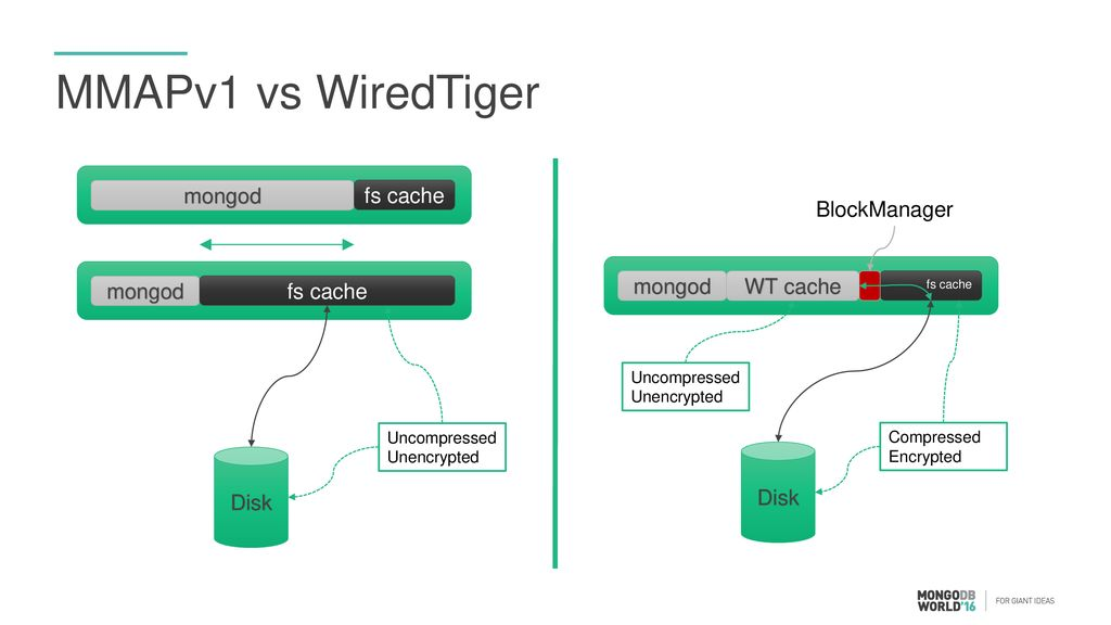 MongoDB on AWS EC2 Sizing and Best Practices for WiredTiger