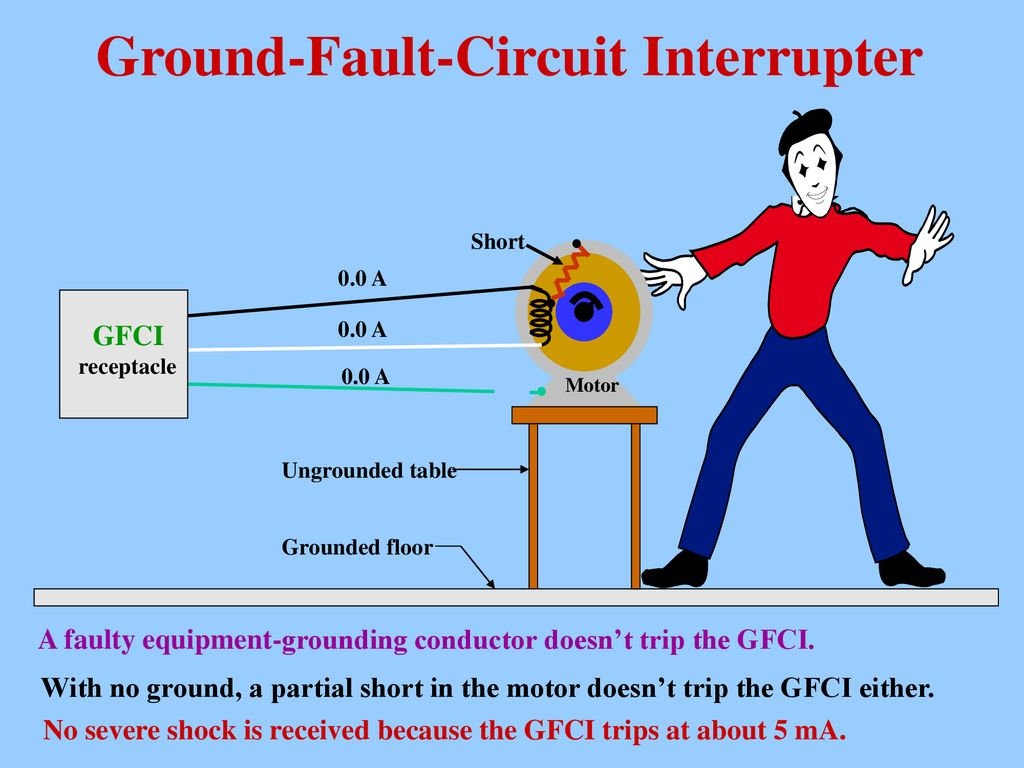Principles Applications Residential Wiring Concepts Ppt Download Gfci Groundfault Circuit Interrupter 7 Ground Fault