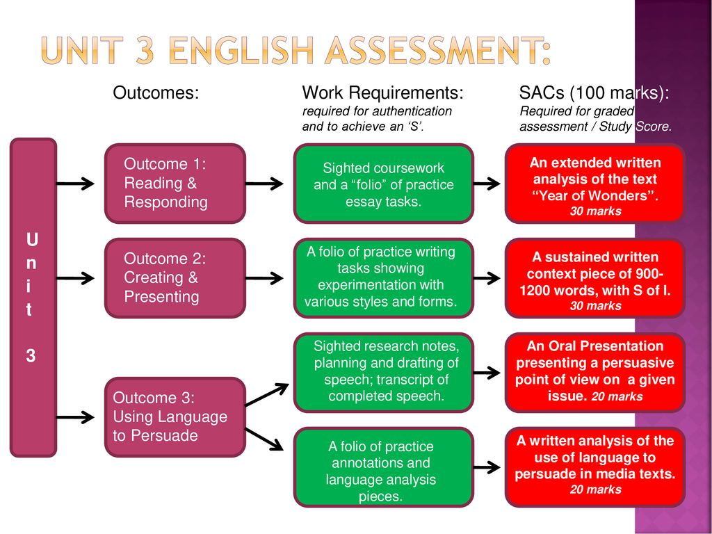 VCE ENGLISH UNITS 3 & ~ ppt download