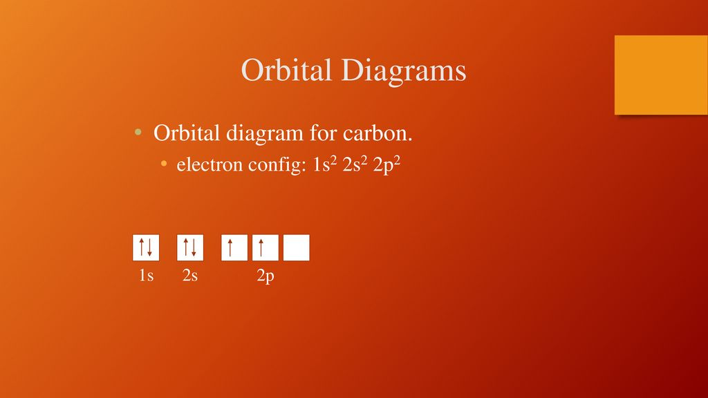 Electron Configurations And Orbital Diagrams Ppt Download