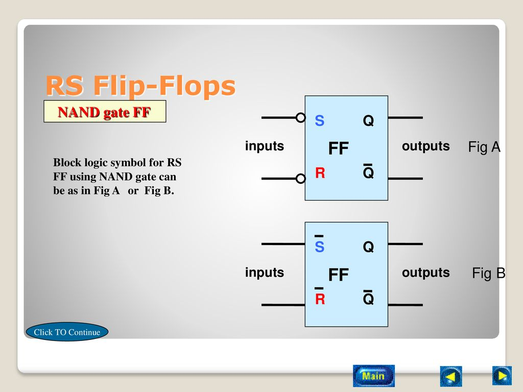 Flip Flop Ppt Download Nand Gate Circuit Diagram On Dflip Rs Flops Ff S R Q Fig A B Inputs