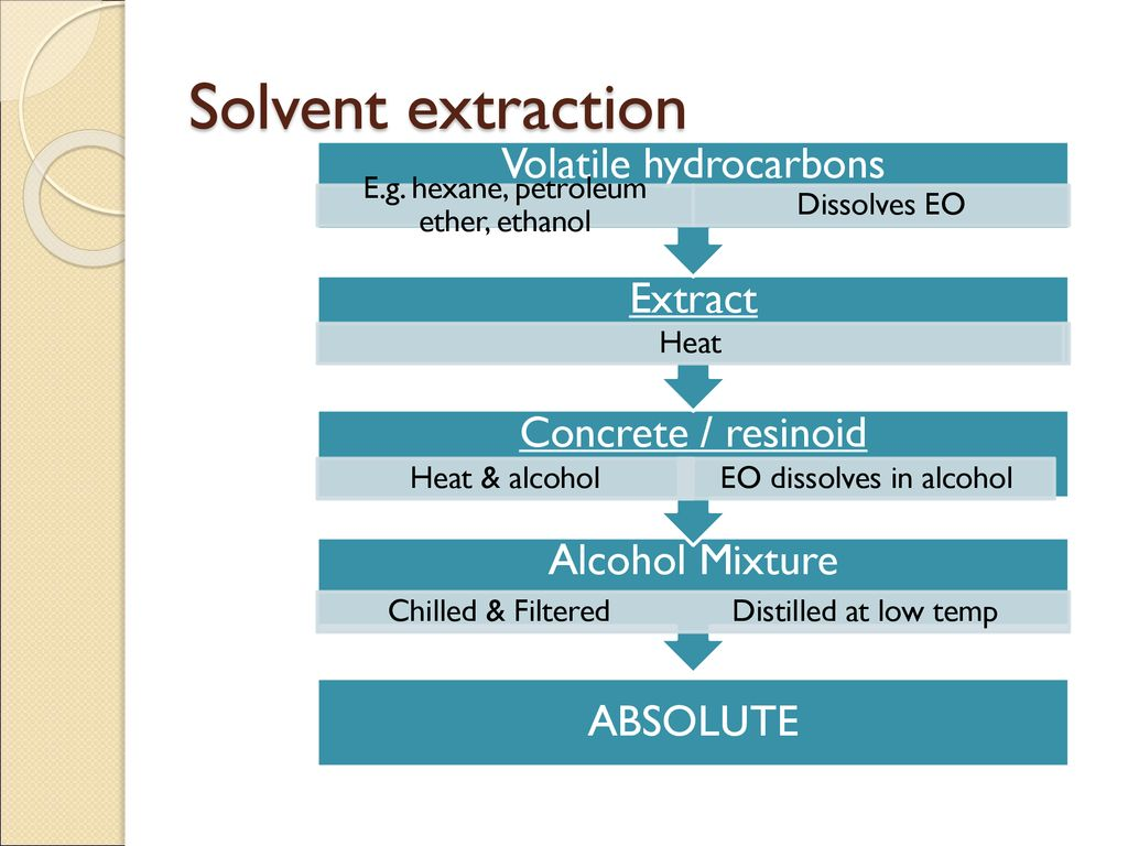Methods Of Extraction Of Essential Oils Ppt Download
