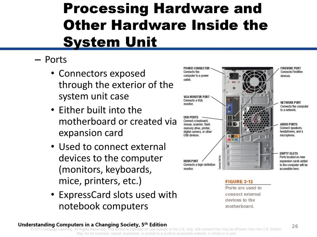 Chapter Hardware And Software Ppt Download Diagram Of Computer Components Mouse Monitor Cpu Etc Processing Other Inside The System Unit