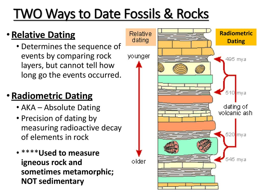 absolute dating volcanic ash layers