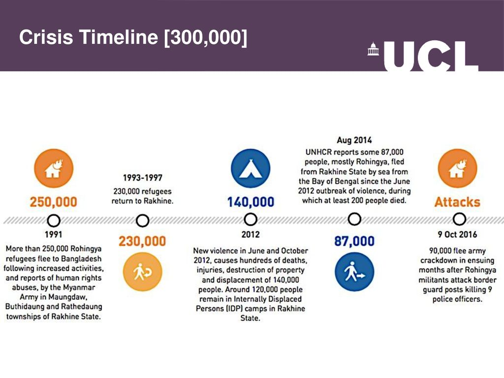UCL Humanitarian Institute - ppt download