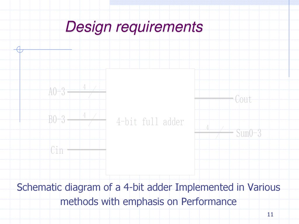 Parallel Adders Ppt Download In Block Diagram Form The 2 Bit Full Adder Looks Like Design Requirements Schematic Of A 4 Implemented Various
