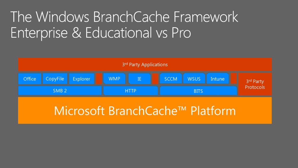 Dig deeply into BranchCache: Learning from the experts - ppt