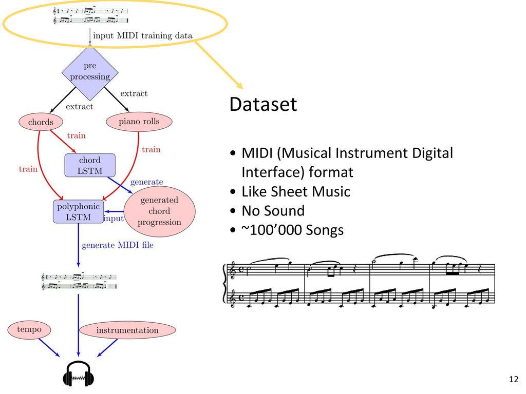 JamBot: Music Theory Aware Chord Based Generation of