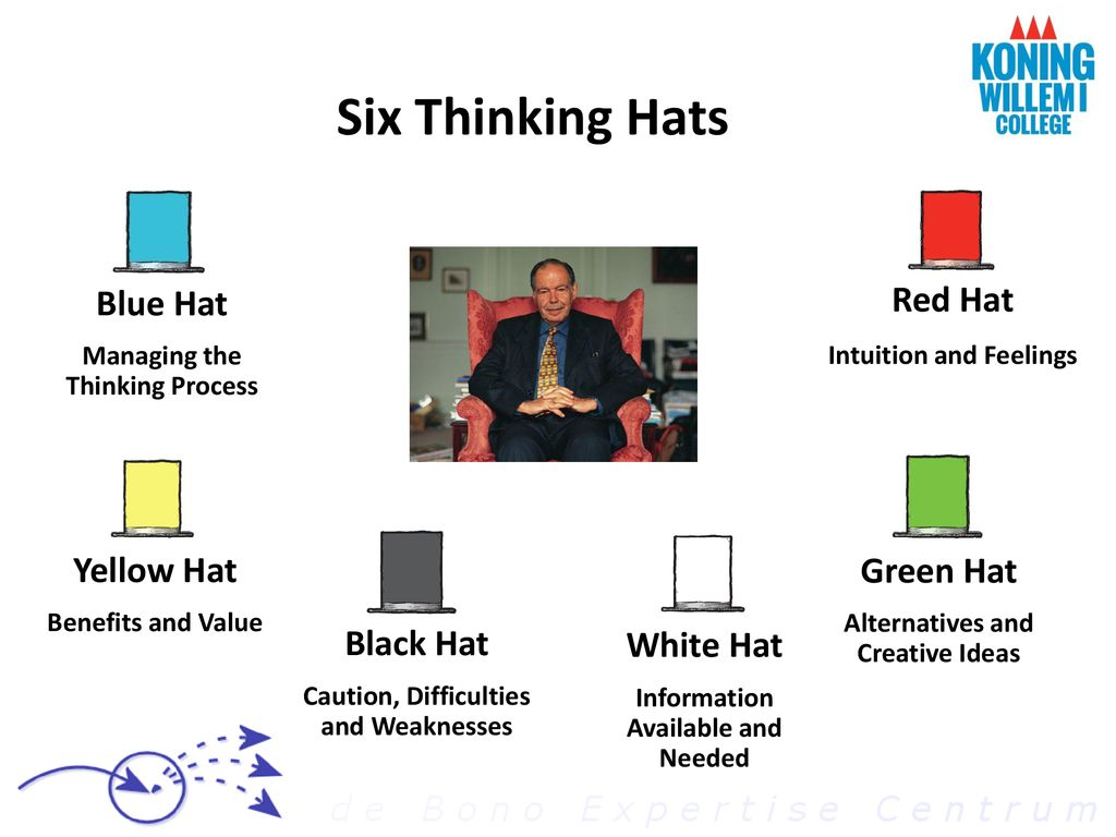 6f9d5051905 Creative Thinking   Six Thinking Hats - ppt download