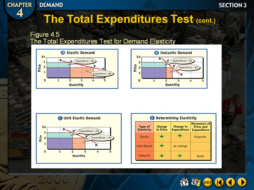 Section 3-9 The Total Expenditures Test (cont.)