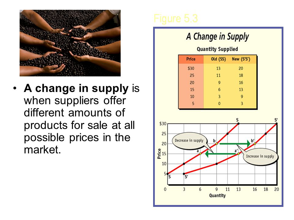 A change in supply is when suppliers offer different amounts of products for sale at all possible prices in the market.