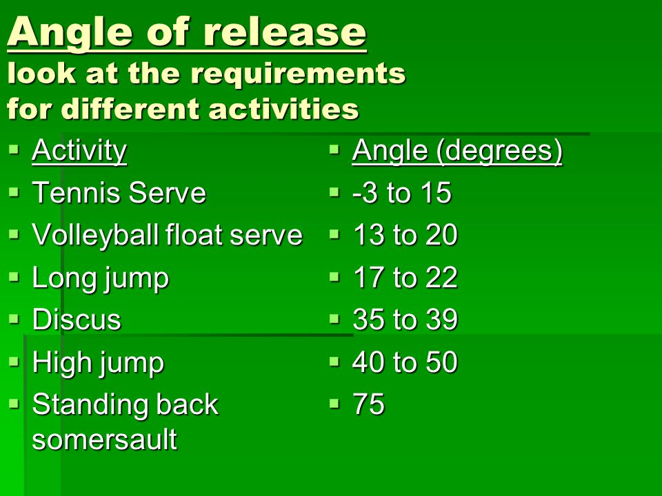 Angle of release look at the requirements for different activities