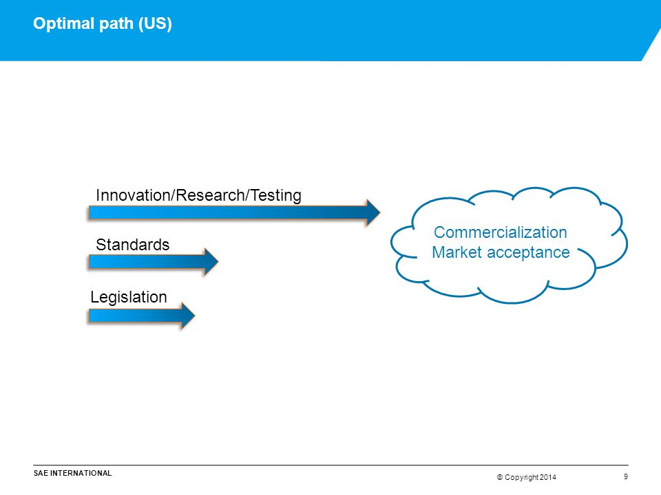 Optimal path (US) Innovation/Research/Testing. Commercialization.