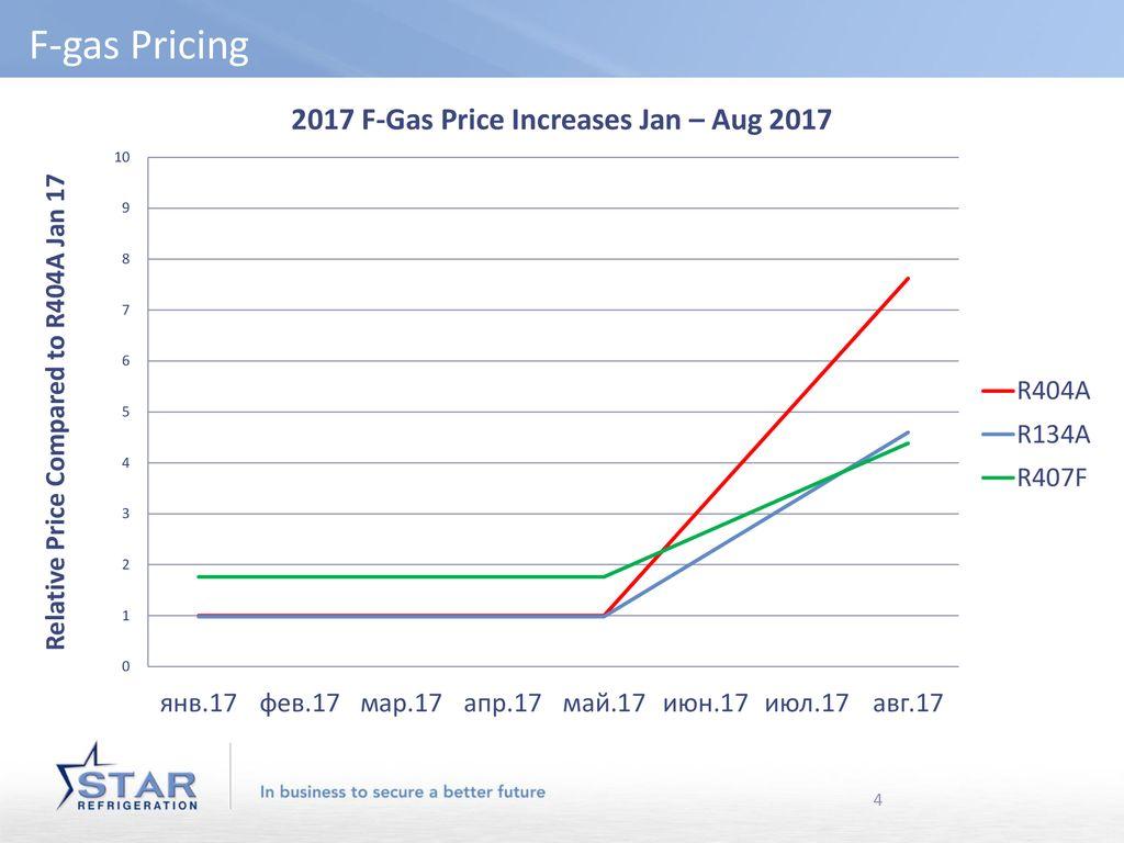 F-Gas Regulation Update - ppt download