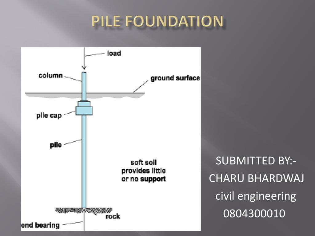 S S SUBMITTED BY:- CHARU BHARDWAJ civil engineering - ppt download