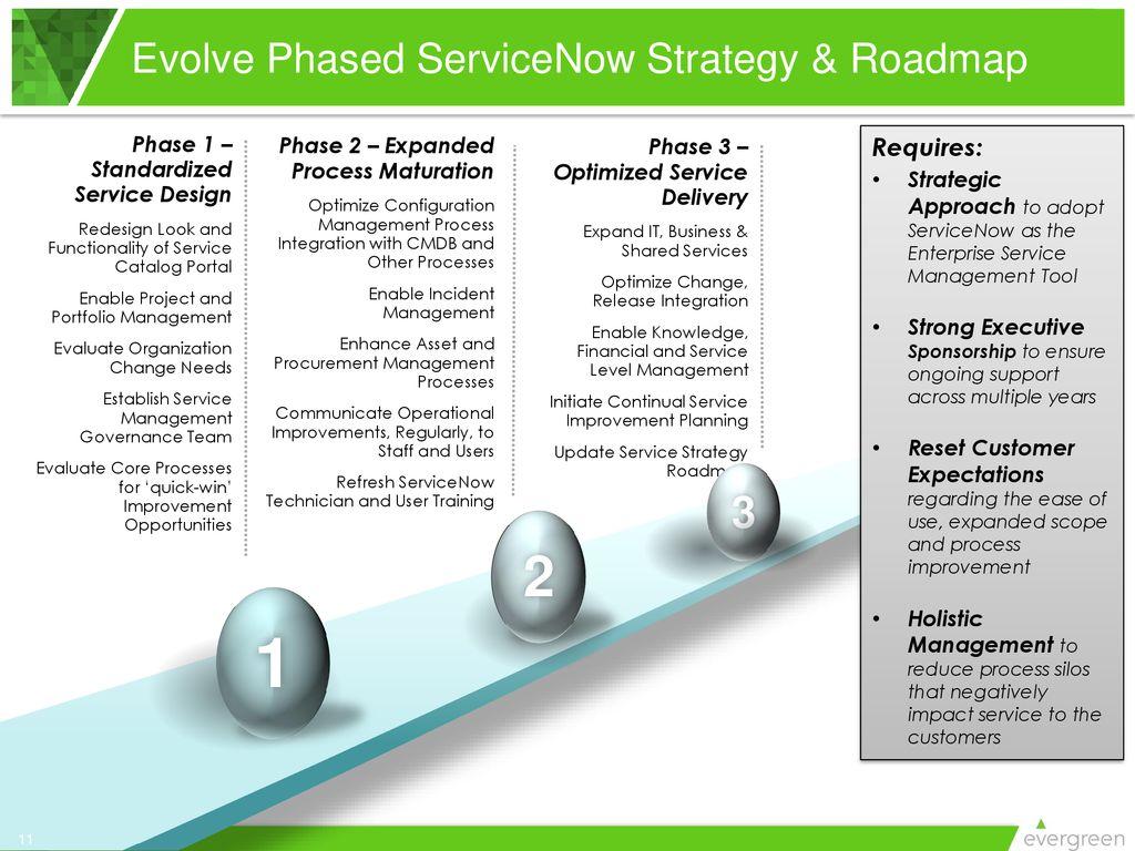 Evergreen ServiceNow Webinar Series - ppt download