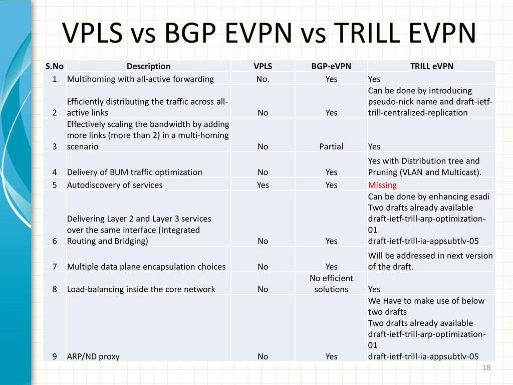 TRILL MPLS-Based Ethernet VPN - ppt download